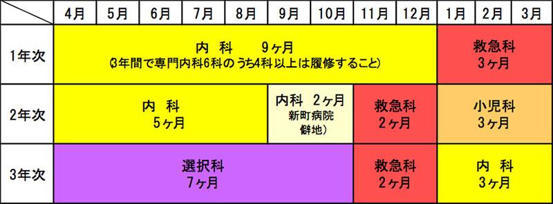 モデルプログラム例